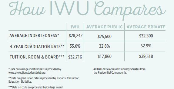 How IWU Compares